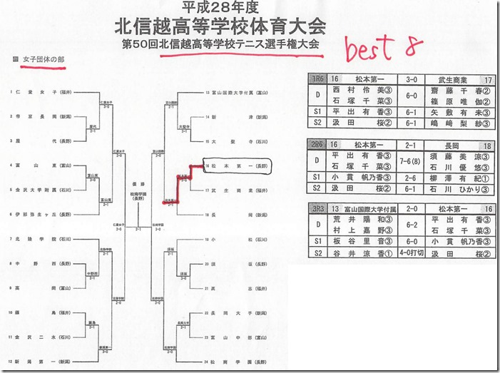 北信越総合体育大会テニス競技で女子団体 ベスト8の快挙