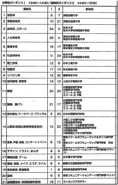 2学年進路ガイダンス(分野別ガイダンス)
