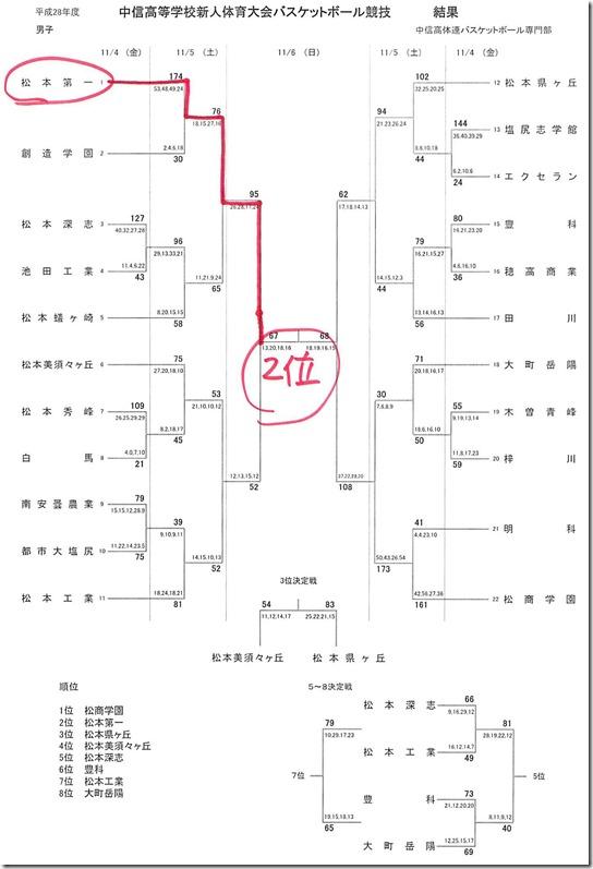 中信新人戦バスケットボールの結果と県大会組み合わせ