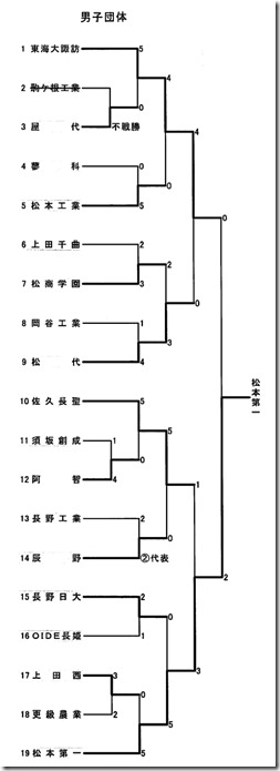 県総体柔道競技