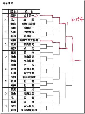 北信越総体結果 柔道競技