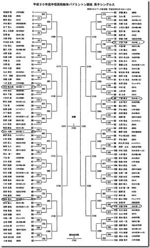 バドミントン男子シングルス2018