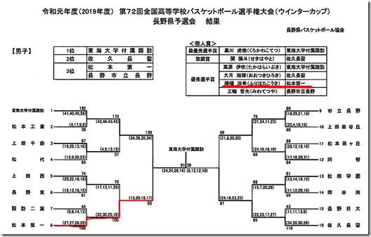 高校バスケットボール選手権大会 県予選 3位